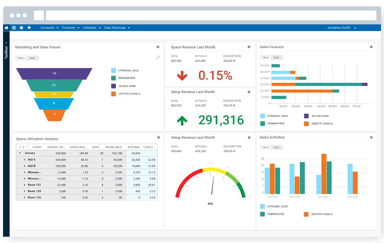 Ungerboeck dashboard for finance tracking
